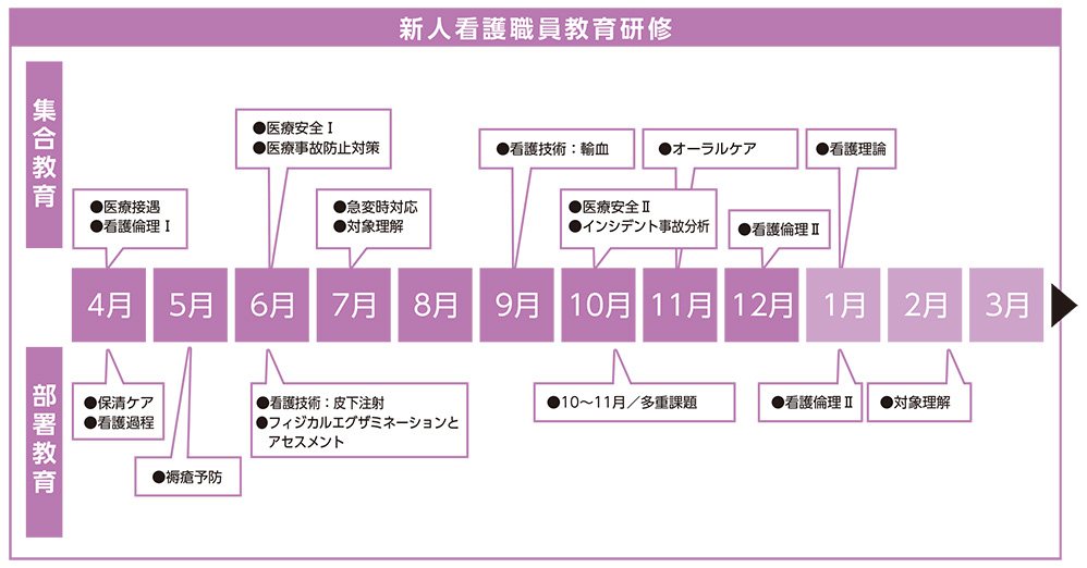 新人看護職員教育研修(埼玉)