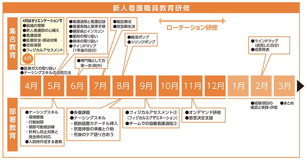 新人看護職員教育研修(日光)