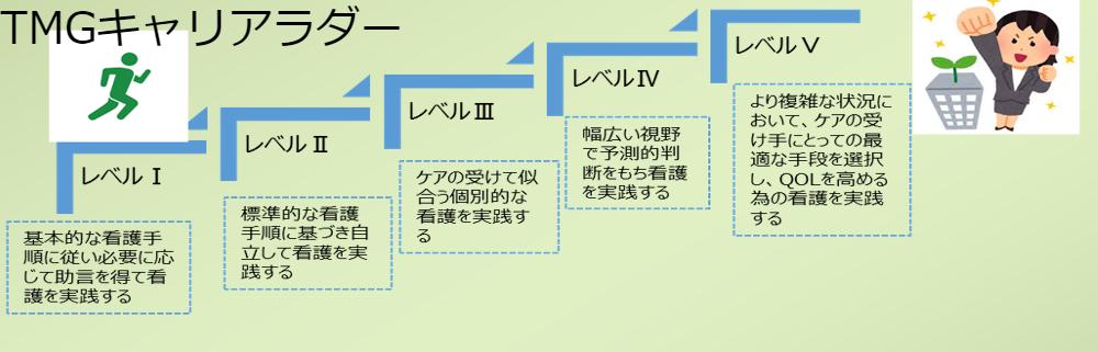 TMGキャリアラダーは、日本看護協会版看護師のクリニカルラダー(JNAラダー)の看護実践力と、看護局理念の「共感」「創造」「挑戦」の組織人としての成長の二つの視を取り入れた評価・教育システムです。