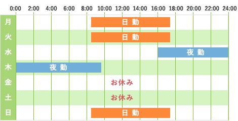 勤務パターン例2